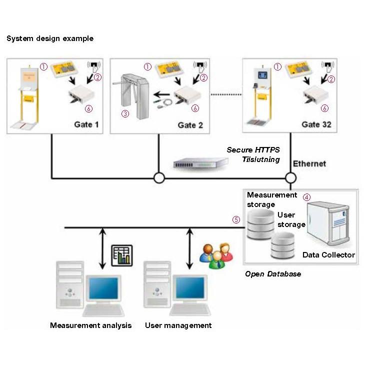 Software til dataopsamling fra PGT120.COM